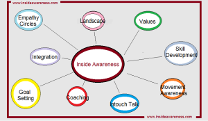 Inside Awareness