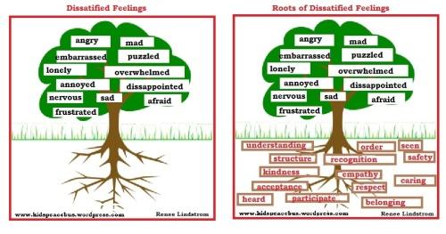 Dissatisfied Feelings & Roots