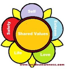 lotus - self - shared values