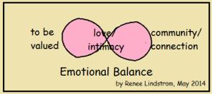 Balance - Emotional