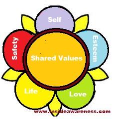lotus - self - shared values