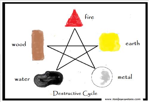 5 Element Destructive Cycle