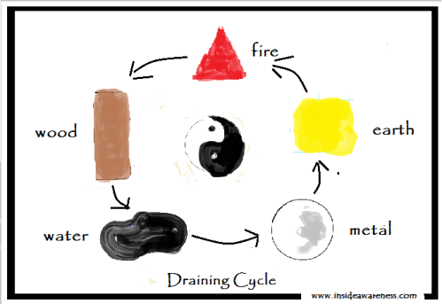 5 Element Draining Cycle