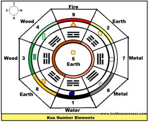 Kua Elements