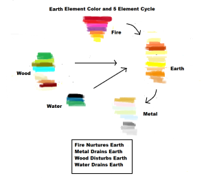 5 Element Color Chart - Earth