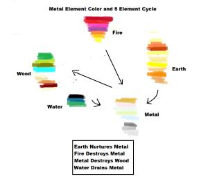 5 Element Color Chart - Metal