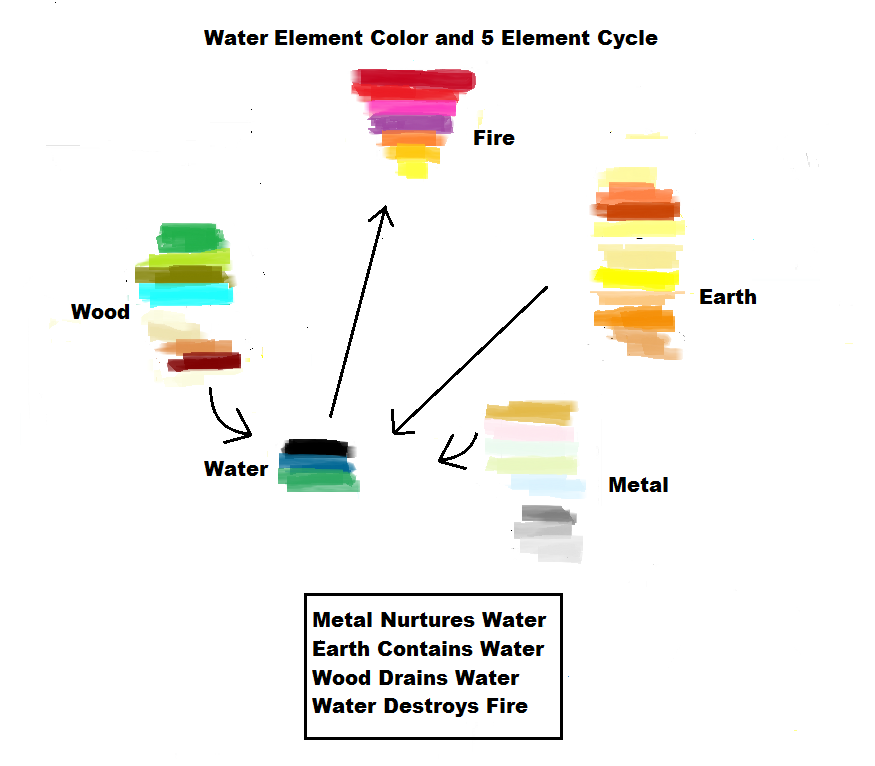 Element Colors : Color chart for a water personal growth element inside