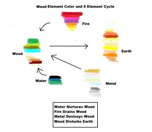 5 Element Color Chart - Wood