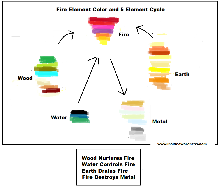 fire element color chart inside awareness with renee lindstrom Earth Tone Color Palette a fire element has a range of deep rich colors that include reds pink purples and oranges a fire element can include a range of wood tones to their