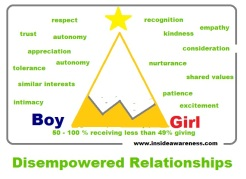 Disempowered Relationships 1
