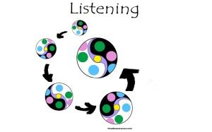 Listening Spiral Inward